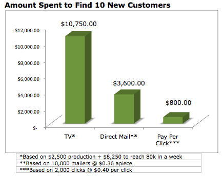 The cost to gain 10 new customers via TV, Pay Per Click or Direct Mail
